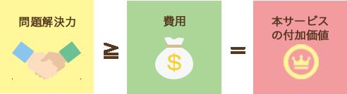 問題解決力≧費用=本サービスの付加価値